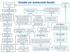 AutocratBrain